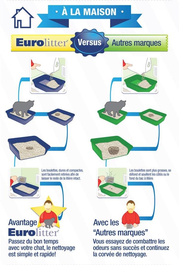 eurolitter vs autres marques