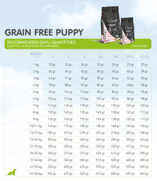 dosage quotidien pour le gosbi grain free puppy jardinerie du theos vaison la romaine drome